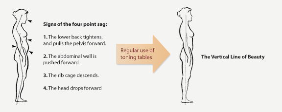 toning table improve posture